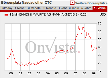 H&M Aktienkurs