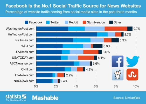 ChartOfTheDay_1324_Social_media_traffic_of_news_websites_n