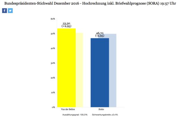Offizielles Wahlergebnis Österreich 2016