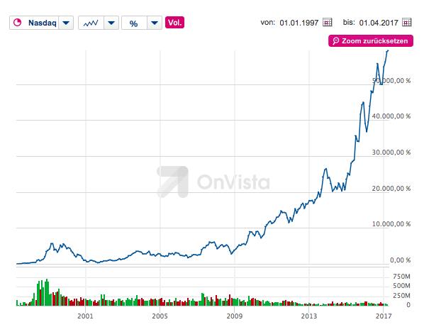 Amazon Aktienkursentwicklung